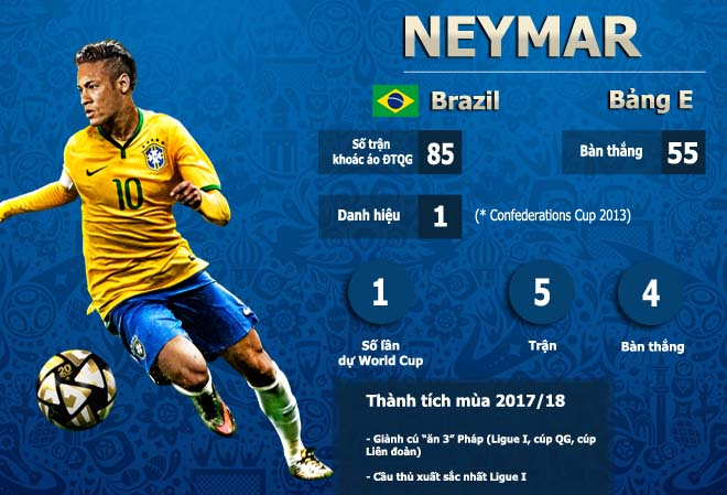 Neymar có màn chạy đà ấn tượng