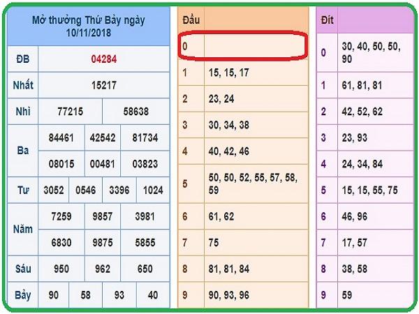 Phân tích xsmb ngày 28/01 siêu chuẩn siêu chính xác