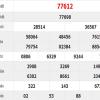 Bảng phân tích kết quả lô tô miền bắc- xsmb ngày 12/01