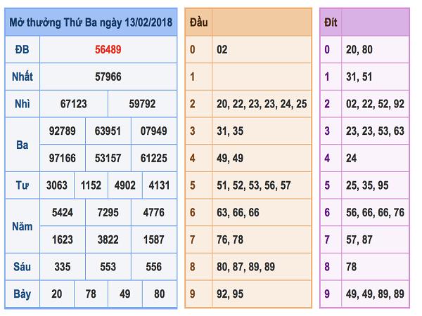 Soi bảng tổng hợp dự đoán xsmb ngày 22/02 chuẩn