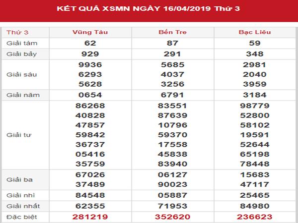 Bảng tổng hợp phân tích chính xác lô bạch thủ miền nam ngày 24/04