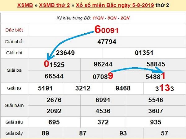 Soi cầu dự đoán kết quả xsmb ngày 06/08 tỷ lệ trúng cao