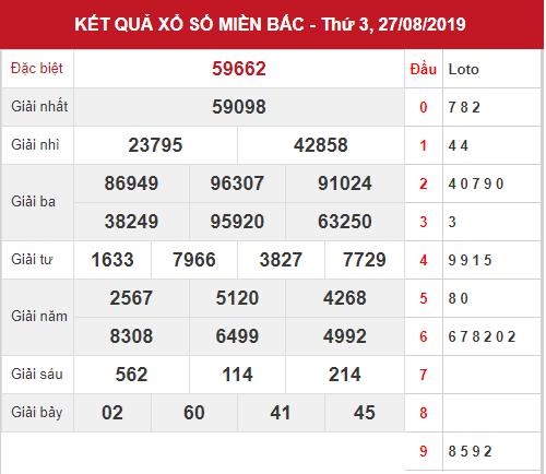 Dự đoán kết quả XSMB Vip ngày 27/08/2019