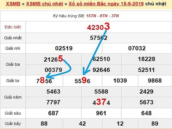Thống kê phân tích kết quả xsmb ngày 16/09 chuẩn xác