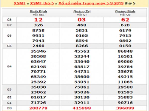 Dự đoán KQXSMT ngày 10/03 xác suất trúng lớn