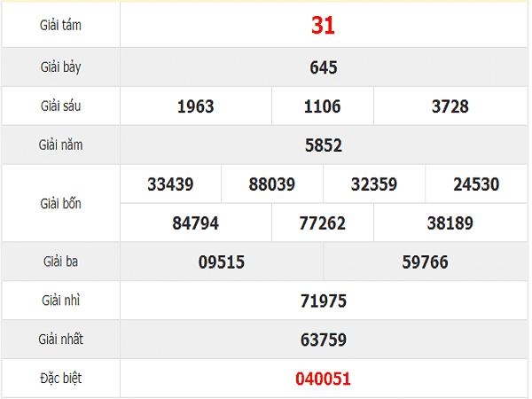 Phân tích cặp số may mắn chốt dự đoán xskh thứ 4 ngày 20/11