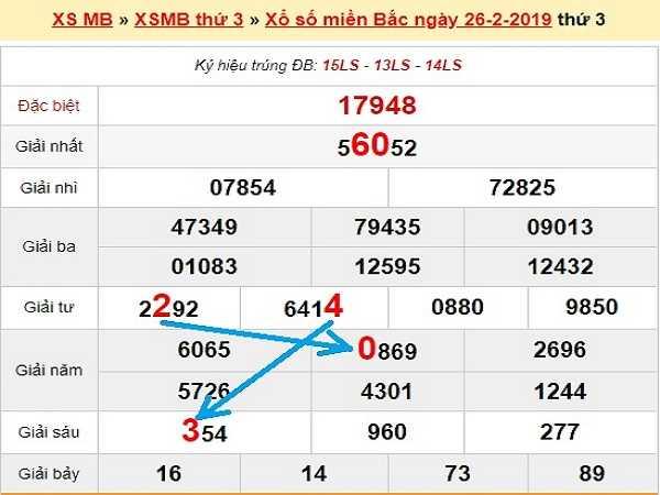 Tổng hợp chốt dự đoán xsmb ngày 27/02