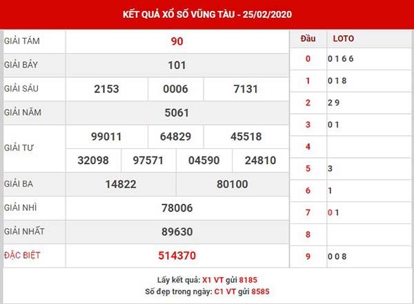 Dự đoán SX Vũng Tàu thứ 3 ngày 03-03-2020