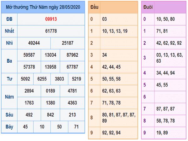 Nhận định KQXSMB- xổ số miền bắc hôm nay ngày 29/05/2020