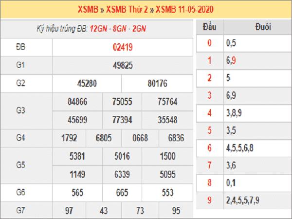 Nhận định xsmb- kết quả xổ số miền bắc ngày 12/05 hôm nay