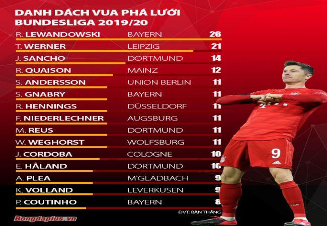vòng 26 Bundesliga Lewandowski và Haaland ganh nhau từng bàn thắng