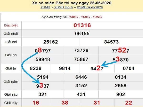 Bảng KQXSMB- Thống kê xổ số miền bắc ngày 27/06/2020