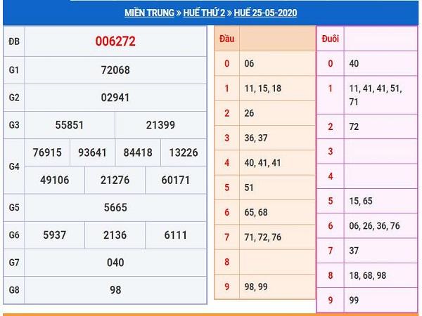 Chuyên gia soi cầu kết quả xổ số Thừa Thiên Huế thứ 2 ngày 01/06 cực chuẩn