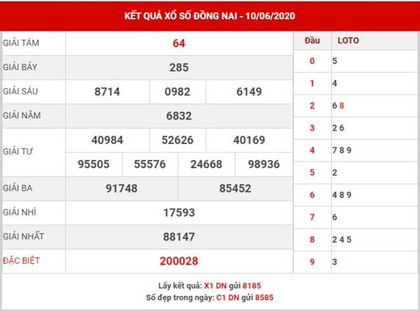 Thống kê kết quả XS Đồng Nai thứ 4 ngày 17-6-2020