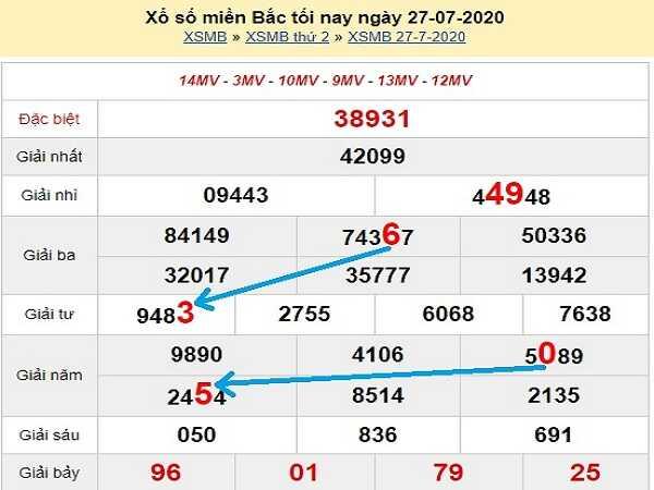 Bảng KQXSMB- Nhận định xổ số miền bắc ngày 28/07 chuẩn