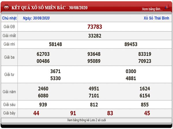 Dự đoán KQXSMB- xổ số miền bắc ngày 31/08/2020 chuẩn xác