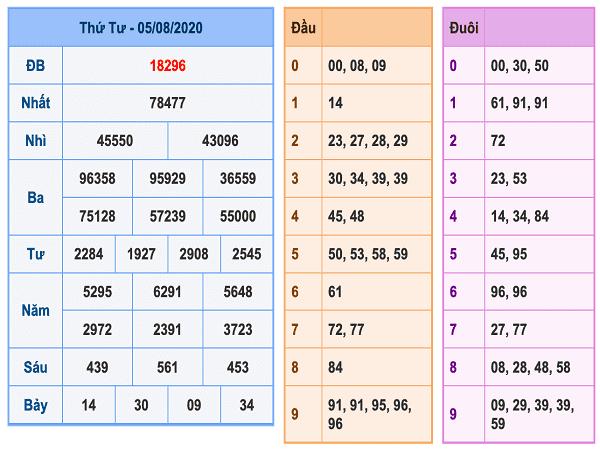Nhận định KQXSMB- xổ số miền bắc thứ 5 ngày 06/08/2020 chuẩn