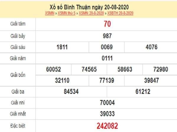 Dự đoán XSBTH 27/8/2020