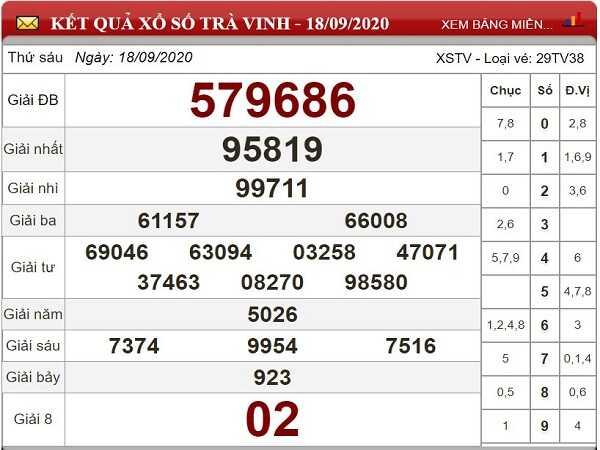 Dự đoán KQXSTV ngày 25/09/2020 - xổ số trà vinh hôm nay