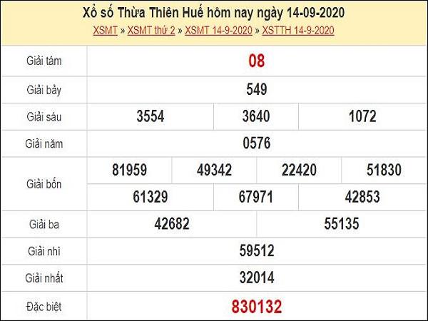 Phân tích KQXSTTH ngày 21/09 - Phân tích xổ số thừa thiên huế thứ 2 hôm nay
