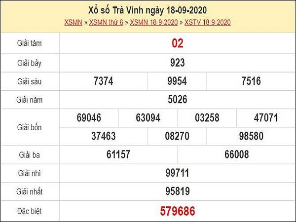 Nhận định XSTV 25/9/2020