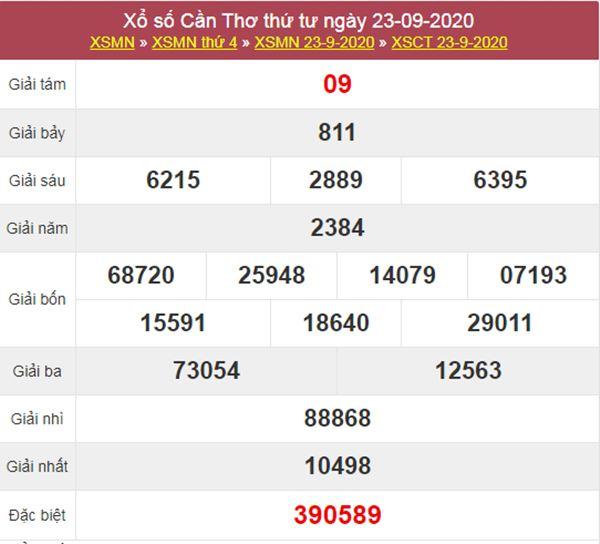 Phân tích XSCT 30/9/2020 chốt KQXS Cần Thơ thứ 4