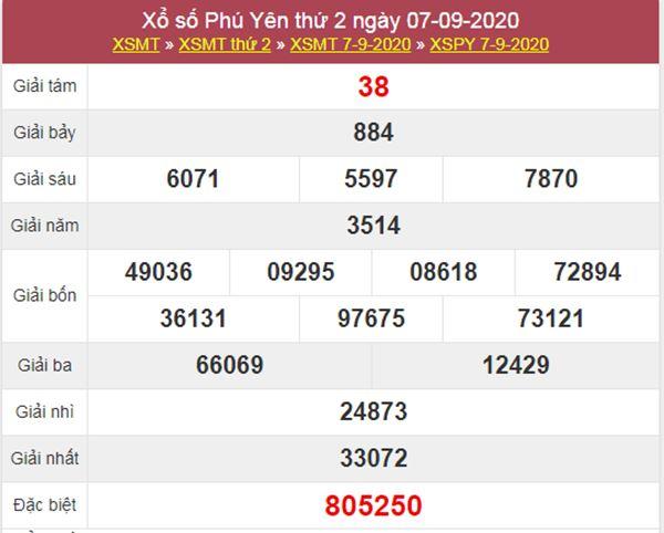 Phân tích XSPY 14/9/2020 chốt KQXS Phú Yên hôm nay