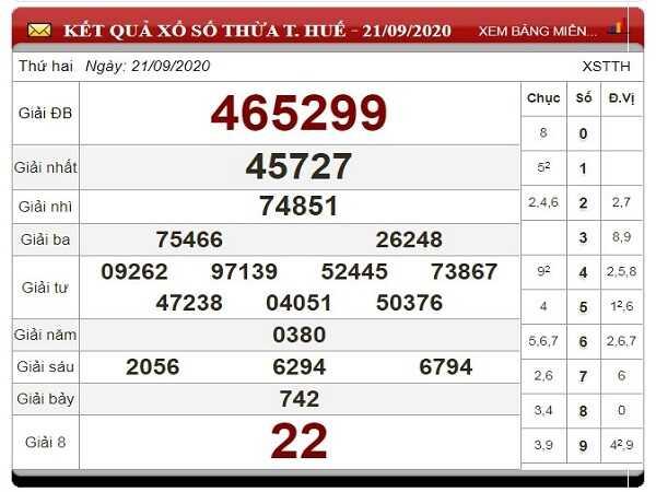 Soi cầu XSTTH ngày 28/09/2020- xổ số thừa thiên huế chuẩn xác