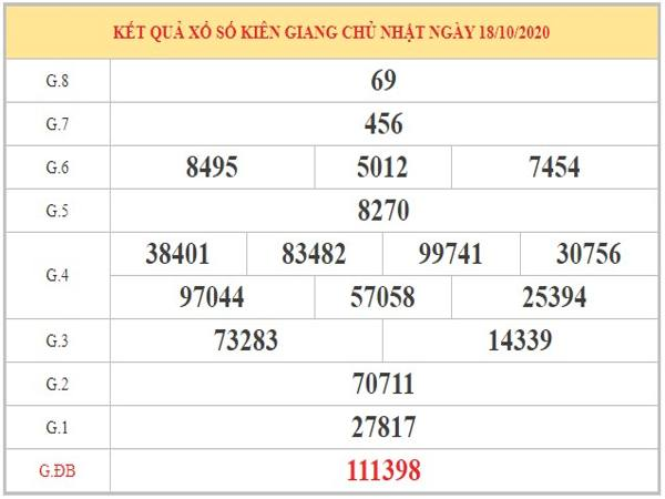 Dự đoán XSKG ngày 25/10/2020 dựa trên phân tích KQXSKG kỳ trước