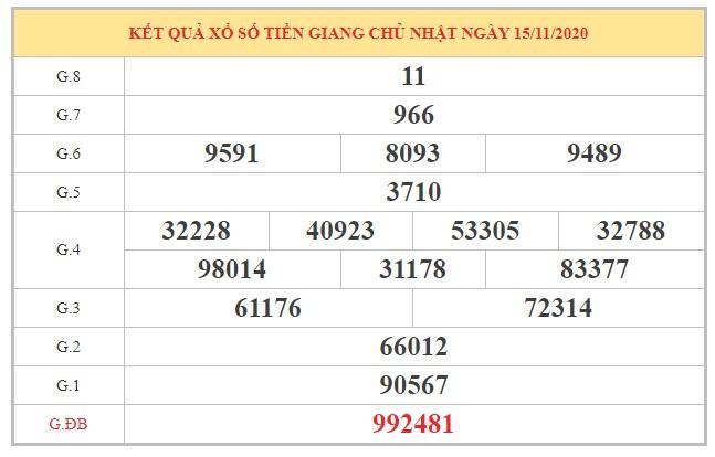 Dự đoán XSTG ngày 22/11/2020 dựa trên kết quả kỳ trước