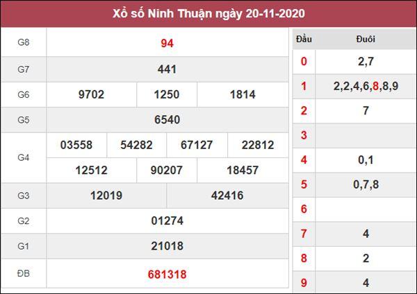 Nhận định KQXS Ninh Thuận 27/11/2020 thứ 6 cùng chuyên gia