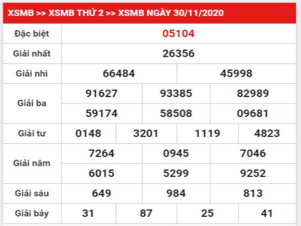Nhận định VIP kết quả XSMB hôm nay thứ 3 ngày 1/12/2020
