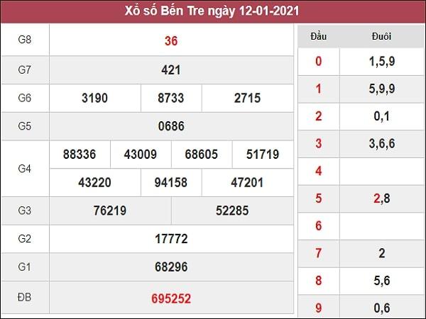 Phân tích XSBT 19/1/2021