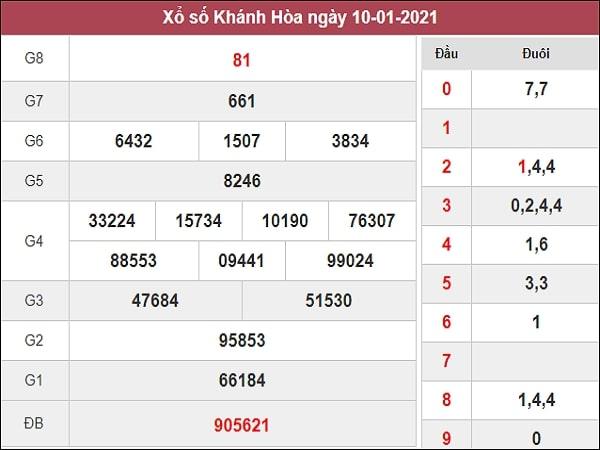 Phân tích XSKH 13/1/2021