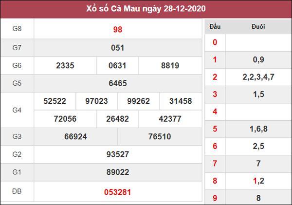 Dự đoán XSCM 4/1/2021 chốt đầu đuôi giải đặc biệt Cà Mau