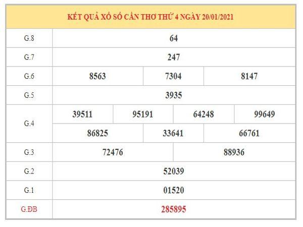 Nhận định KQXSCT ngày 27/1/2021 dựa trên kết quả kì trước