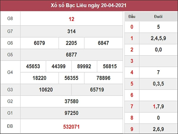 Dự đoán XSBL 27/04/2021