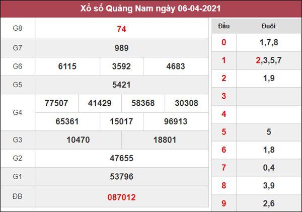Dự đoán XSQNM 13/4/2021 chốt đầu đuôi lô VIP Quảng Nam