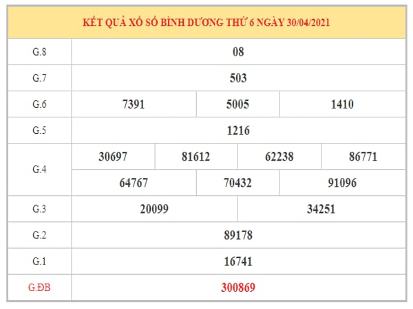 Thống kê KQXSBD ngày 7/5/2021 dựa trên kết quả kì trước