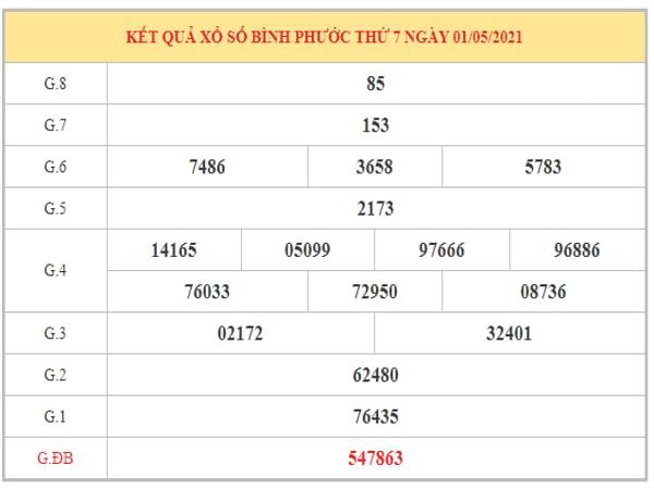 Nhận định KQXSBP ngày 8/5/2021 dựa trên kết quả kì trước