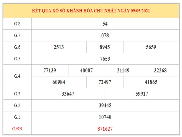 Thống kê KQXSKH ngày 12/5/2021 dựa trên kết quả kì trước