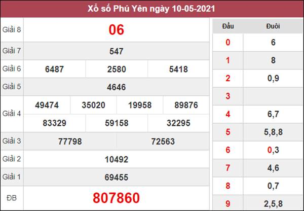 Thống kê XSPY 17/5/2021 thứ 2 chốt lô số đẹp Phú Yên