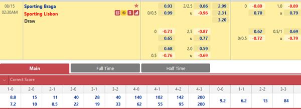 Tỷ lệ kèo bóng đá giữa Braga vs Sporting Lisbon