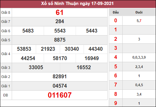 Dự đoán KQXSNT ngày 24/9/2021 dựa trên kết quả kì trước